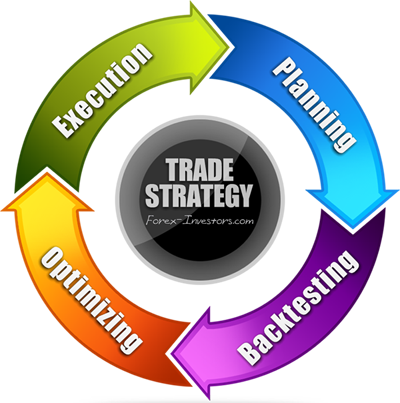 The implementation of all trading strategies includes four stages: planning, back-testing, adjusting & optimizing, execution