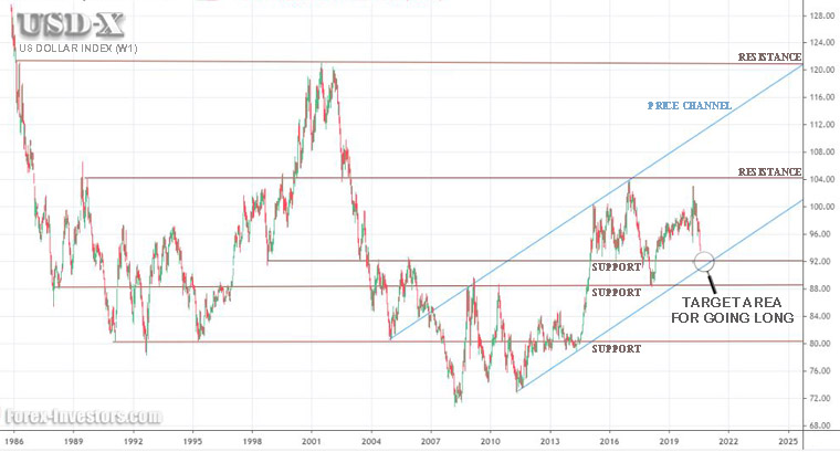 Predicting the potential bottom for USDX using support and resistance and the low boundary of a price channel...